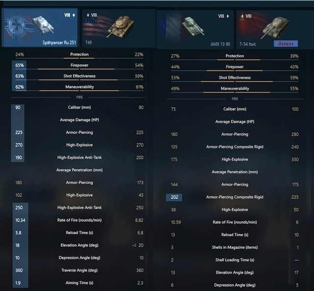 Lvl VIII Light tanks compared